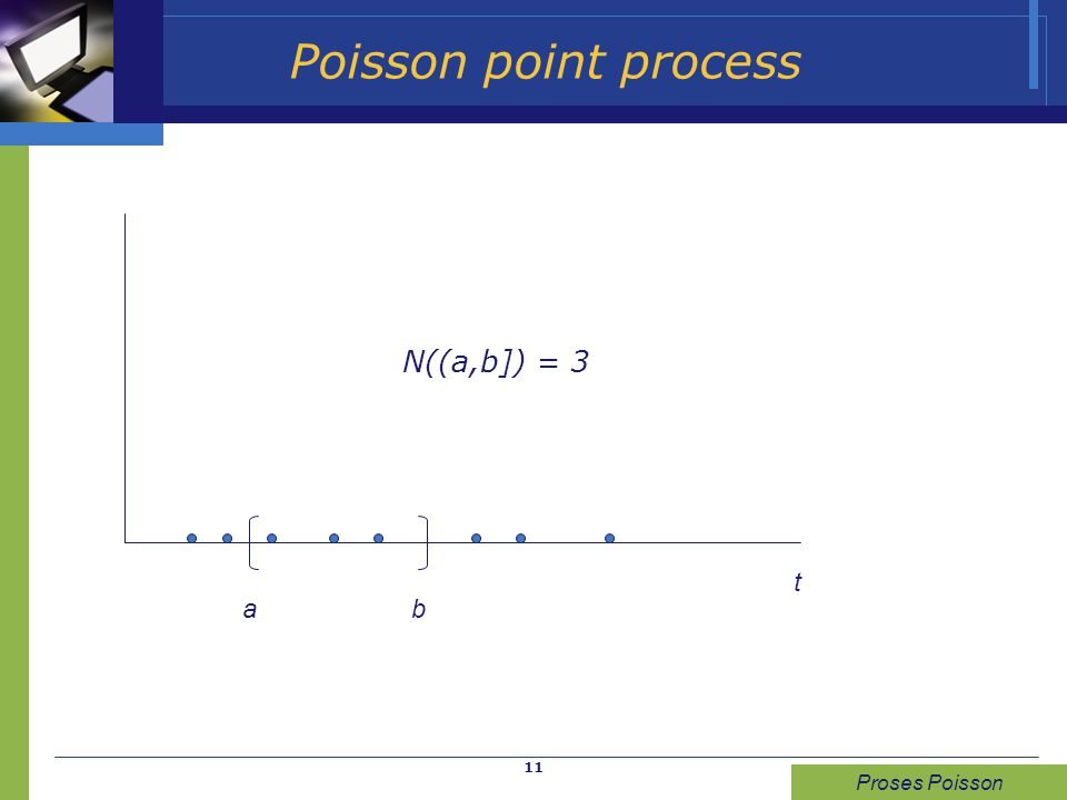 Poisson point process N((a,b]) = 3 t a b Proses Poisson